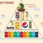 Cornell's Dietary Guidelines Recommend 12 Daily Servings of PepsiCo Products