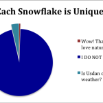 POLL: Students No Longer Care That Every Snowflake is Unique